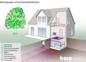 Aufbau einer Wärmepumpenheizung mit Erdwärmekollektoren. Foto: BWP